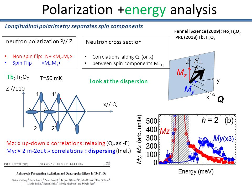 Polarization +energy analysis Fennell Science (2009) : Ho 2 Ti 2 O 7 PRL (2013) Tb 2 Ti 2 O 7 Q z y MzMz MyMy x Z //110 x// Q 1 2 34 1' 2' Tb 2 Ti 2 O 7 Look at the dispersion Mz: « up-down » correlations: relaxing (Quasi-E) My: « 2 in-2out » correlations : dispersing (Inel.) T=50 mK Longitudinal polarimetry separates spin components Neutron cross section Correlations along Q (or x) between spin components M ┴ Q neutron polarization P// Z Non spin flip: N+ Spin Flip