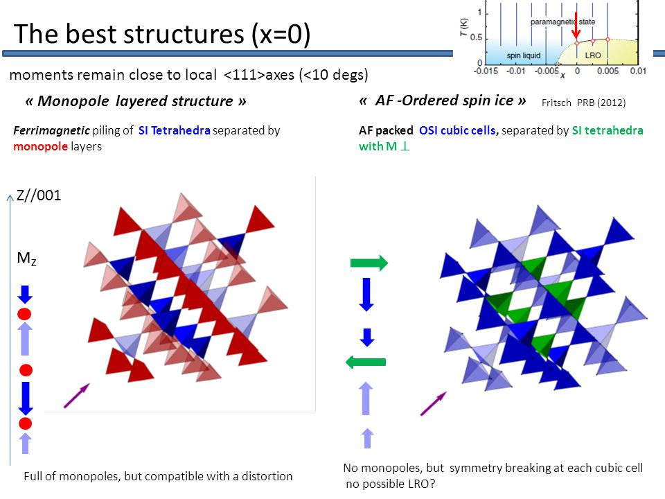 Ferrimagnetic piling of SI Tetrahedra separated by monopole layers moments remain close to local axes (<10 degs) Fritsch PRB (2012) The best structures (x=0) « AF -Ordered spin ice » « Monopole layered structure » AF packed OSI cubic cells, separated by SI tetrahedra with M  Full of monopoles, but compatible with a distortion No monopoles, but symmetry breaking at each cubic cell no possible LRO.