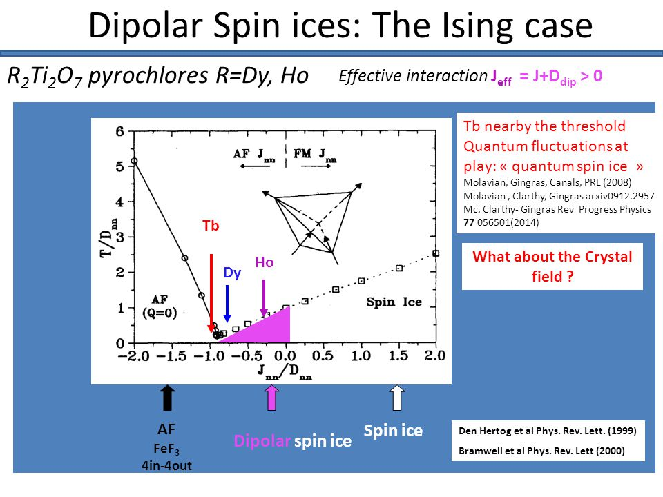 The crystal field Δ = 200 – 300K Ho, Dy spin ices Δ = 10-20K (Tb) Tb 3+ is a non-Kramers ion Strong but finite anisotropy Δ ~ 1.5 meV No exchange fluctuations allowed within the GS doublet No intensity scattered by neutrons Gingras, PRB (2000) Bonville, IM, PRB( 2007) Bertin,Chapuis, JPCM(2012) Zhang, Fritsch, PRB (2014) Klekovina- Malkin J Opt.