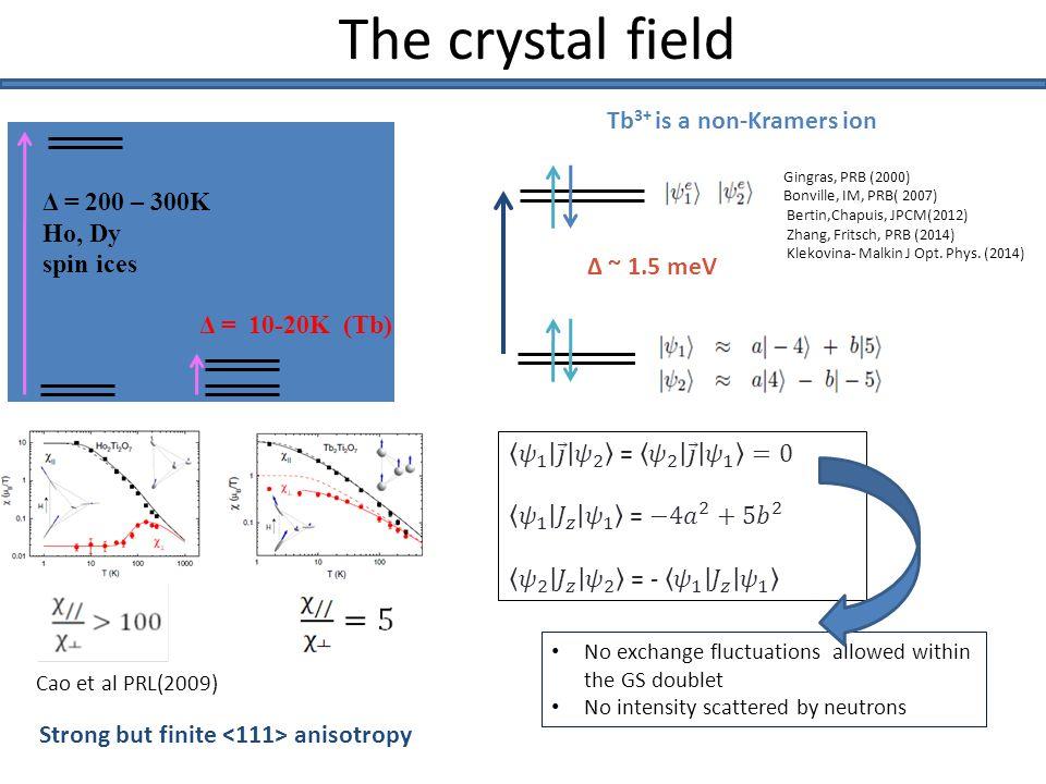 Δ ~ 1.5 meV h: molecular field Splitting of the Ground state doublet In molecular field approach Δ ~ 1.5 meV d h Quantum mixing in the GS.