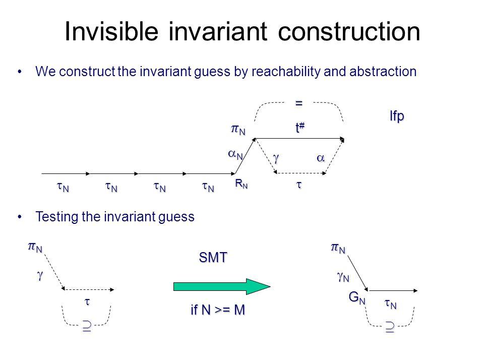 Invisible invariant construction We construct the invariant guess by reachability and abstraction NNNN NNNN NNNN NNNN Testing the inva