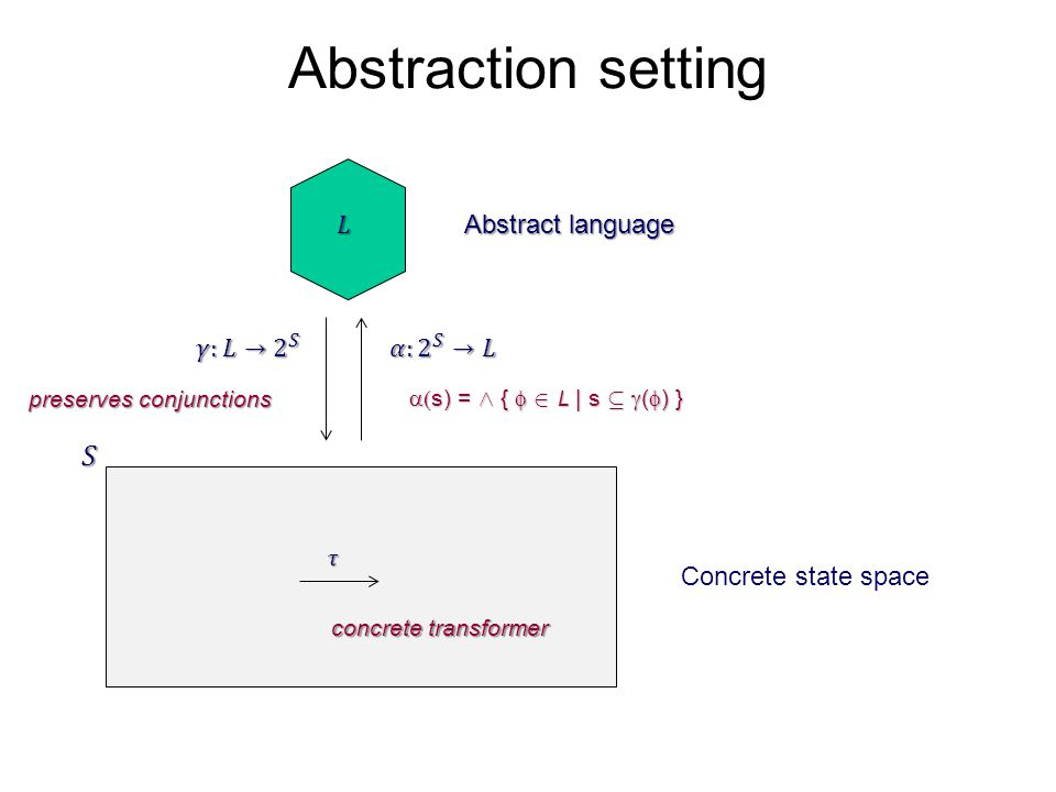 Abstraction setting Concrete state space Abstract language preserves conjunctions  s) = Æ {  2 L | s µ  (  ) } concrete transformer