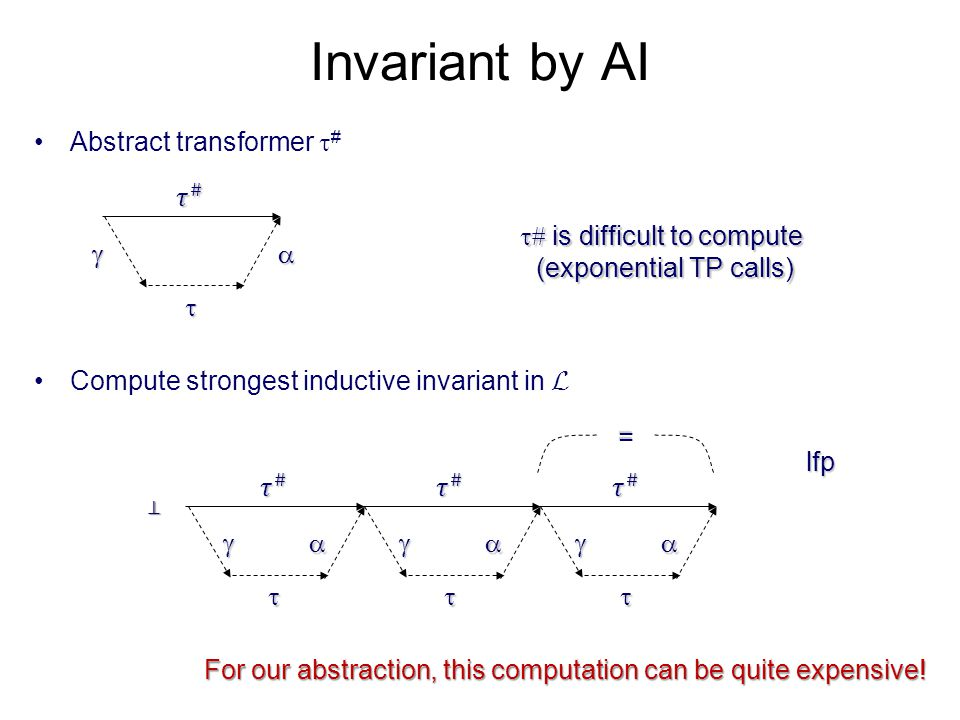 Invariant by AI Abstract transformer  #    = lfp Compute strongest inductive invariant in L           is difficult to compute (exponent