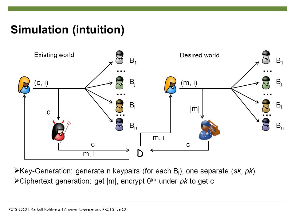 PETS 2013 | Markulf Kohlweiss | Anonymity-preserving PKE | Slide 13 Simulation (intuition) B1B1 … (c, i) c … … BjBj BiBi BnBn B1B1 … (m, i) … … BjBj BiBi BnBn  Key-Generation: generate n keypairs (for each B i ), one separate (sk, pk)  Ciphertext generation: get |m|, encrypt 0 |m| under pk to get c c c m, i Existing world Desired world D |m|