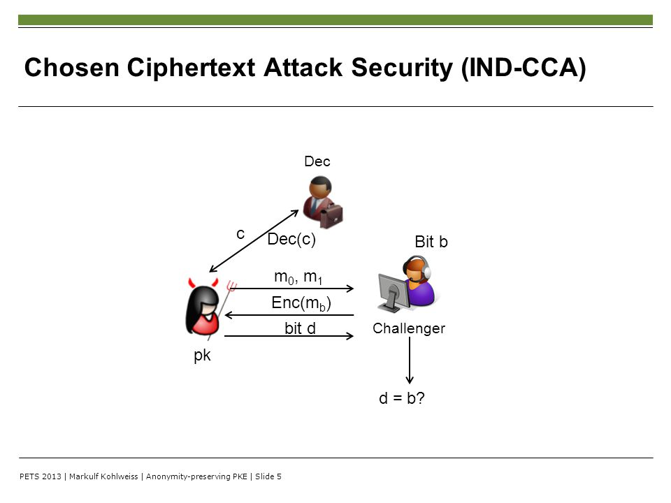 PETS 2013 | Markulf Kohlweiss | Anonymity-preserving PKE | Slide 5 Chosen Ciphertext Attack Security (IND-CCA) Challenger Dec Bit b d = b? m 0, m 1 En
