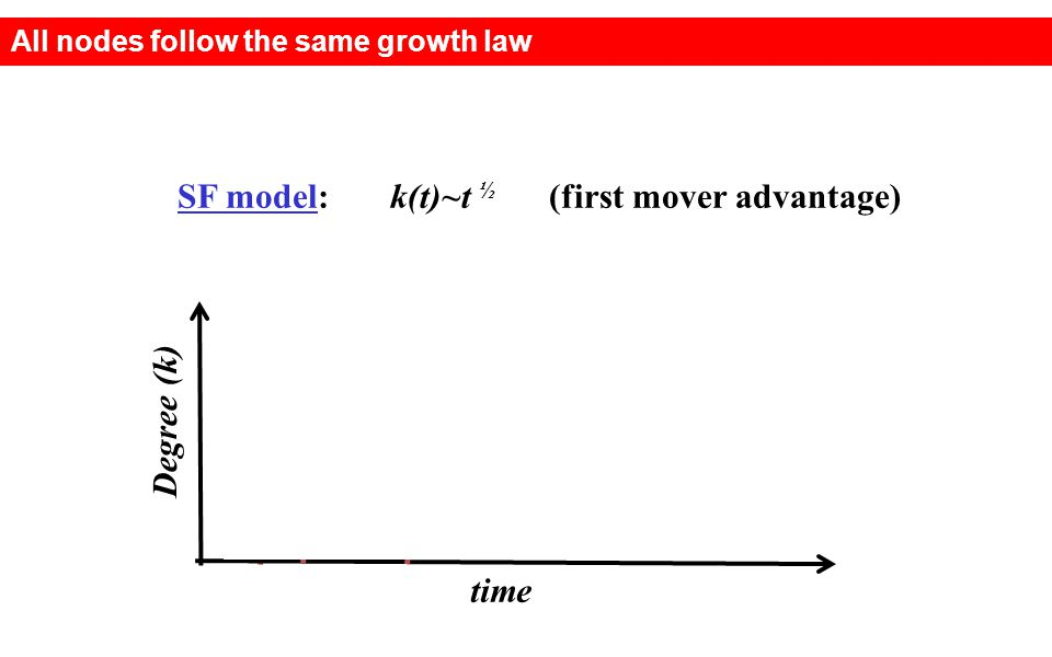 SF model: k(t)~t ½ (first mover advantage) time Degree (k) All nodes follow the same growth law