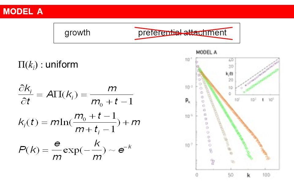 growth preferential attachment Π(k i ) : uniform MODEL A