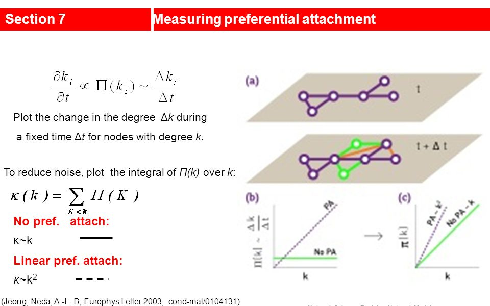 Section 7Measuring preferential attachment Plot the change in the degree Δk during a fixed time Δt for nodes with degree k. (Jeong, Neda, A.-L. B, Eur