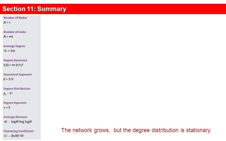 The network grows, but the degree distribution is stationary. Section 11: Summary
