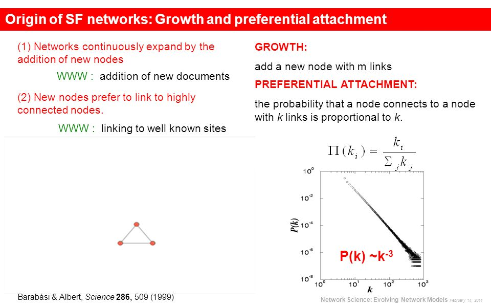 Barabási & Albert, Science 286, 509 (1999) P(k) ~k -3 (1) Networks continuously expand by the addition of new nodes WWW : addition of new documents GR