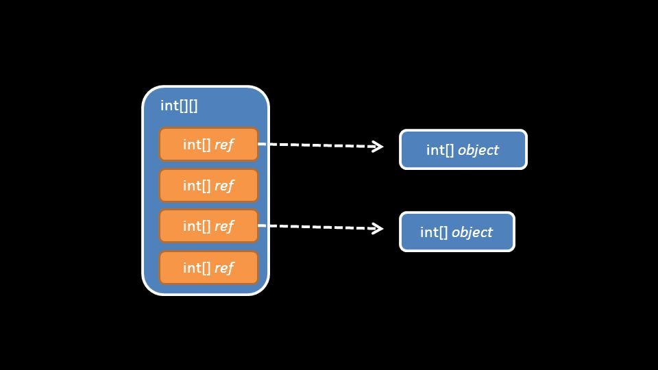 int[] ref int[][] int[] object