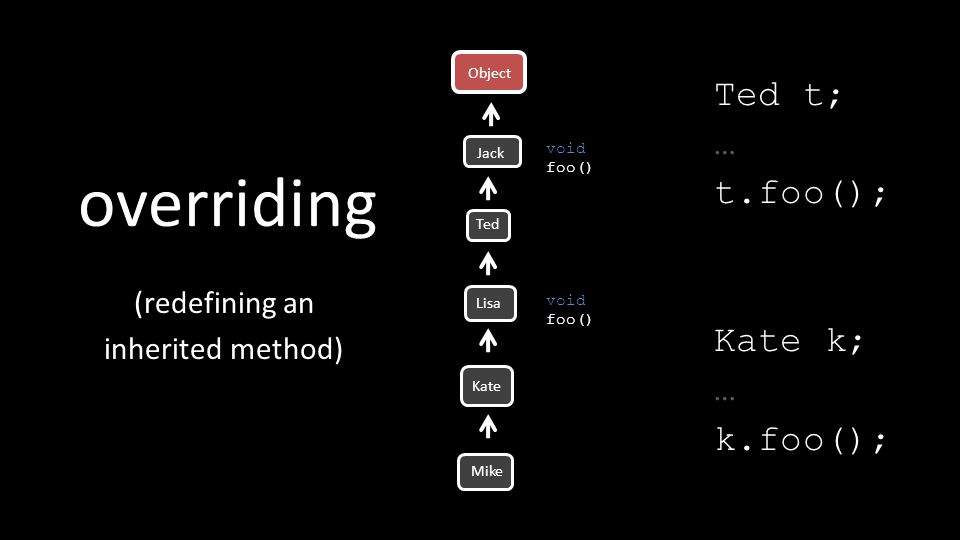 Object Jack Ted Kate Lisa Mike Ted t; … t.foo(); Kate k; … k.foo(); void foo() overriding (redefining an inherited method)