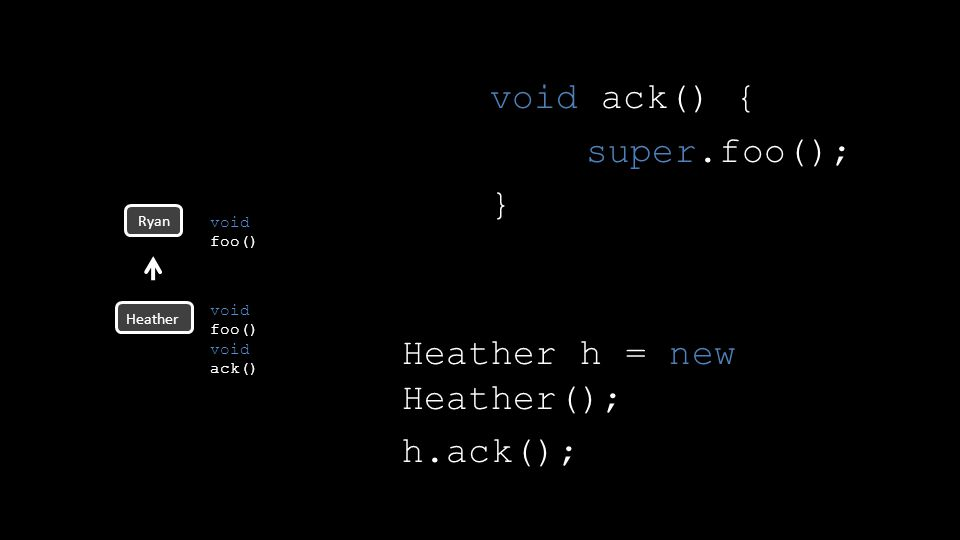 void ack() { super.foo(); } Ryan void foo() void ack() Heather void foo() Heather h = new Heather(); h.ack();