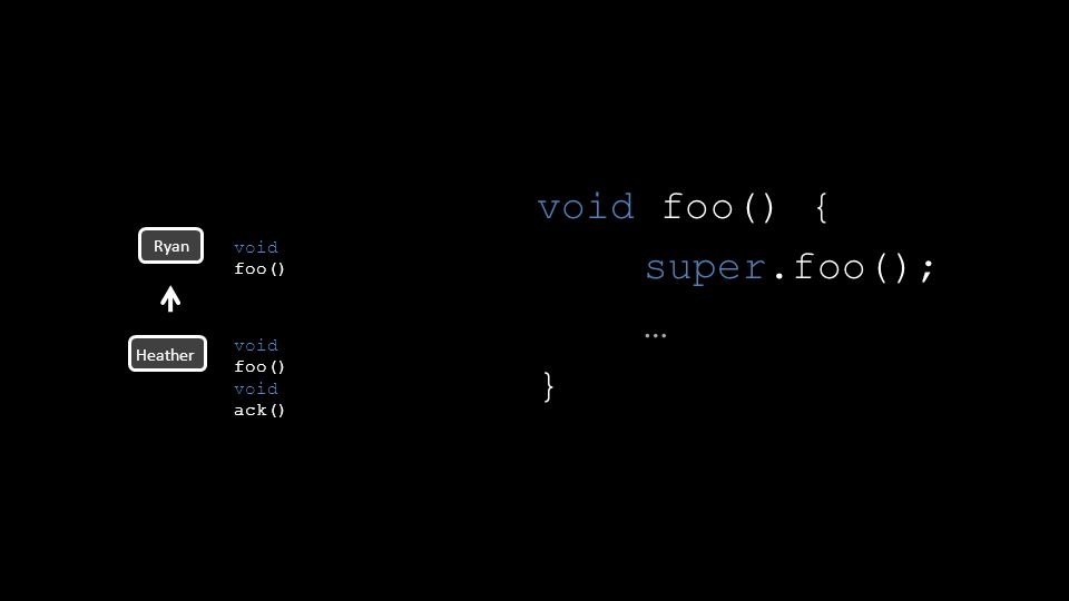 void foo() { super.foo(); … } Ryan void foo() void ack() Heather void foo()