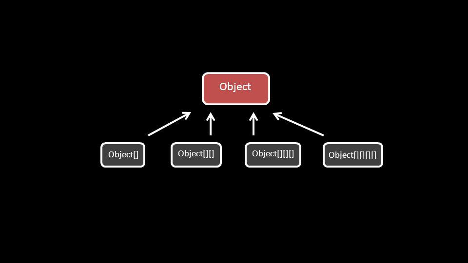 Object Object[][][]Object[][] Object[] Object[][][][]