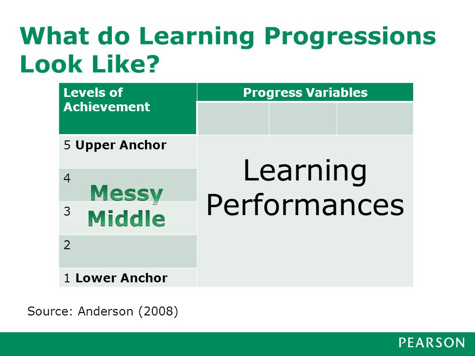 What do Learning Progressions Look Like? Levels of Achievement Progress Variables 5 Upper Anchor Learning Performances 4 3 2 1 Lower Anchor Source: An