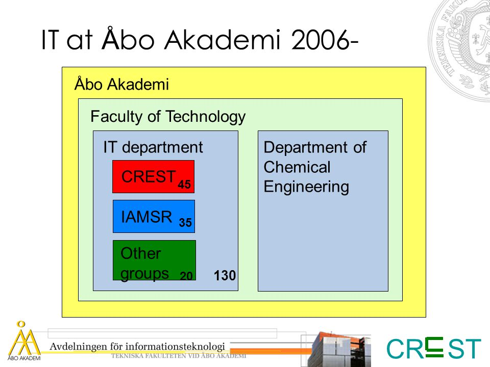 CR ST IT at Å bo Akademi 2006- Åbo Akademi Faculty of Technology IT department Department of Chemical Engineering CREST IAMSR Other groups 45 35 130 20