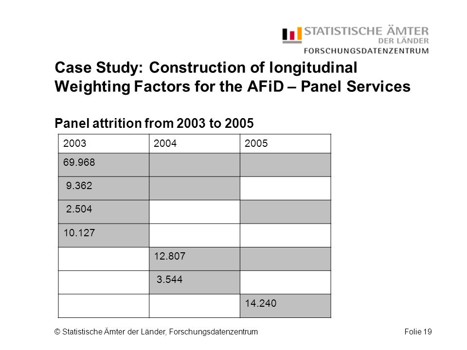 © Statistische Ämter der Länder, ForschungsdatenzentrumFolie 19 Case Study: Construction of longitudinal Weighting Factors for the AFiD – Panel Services Panel attrition from 2003 to 2005 200320042005 69.968 9.362 2.504 10.127 12.807 3.544 14.240