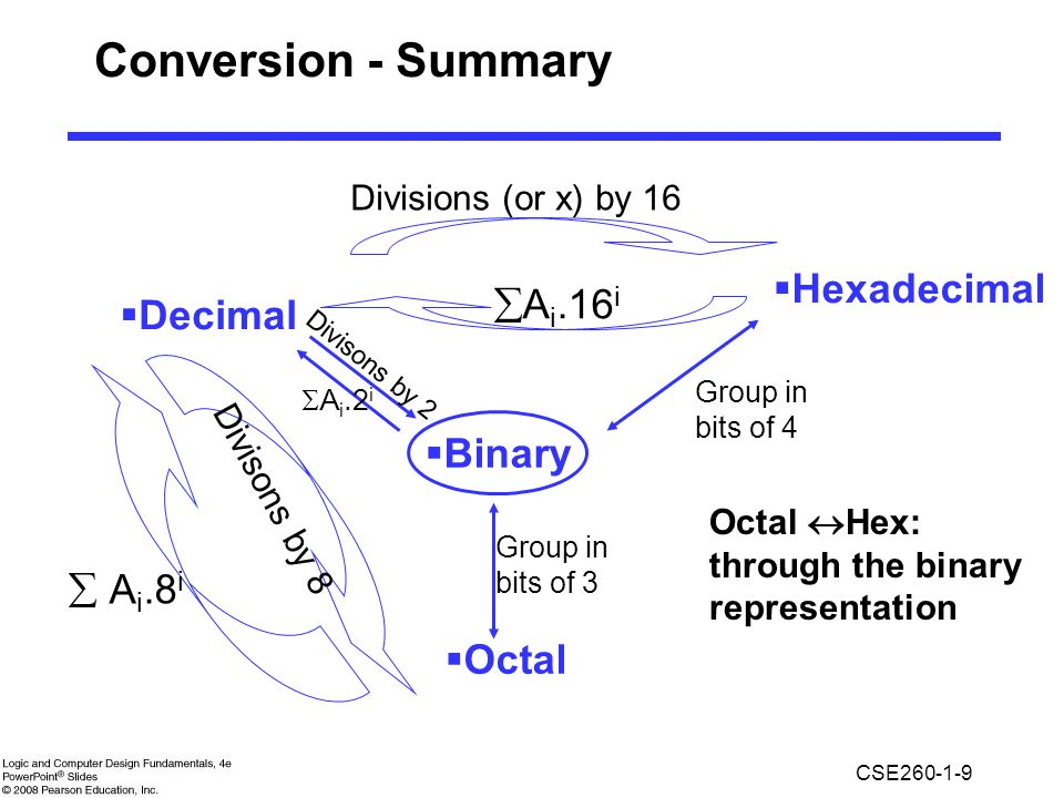 CSE260-1-9 Conversion - Summary  Binary  Decimal  Hexadecimal  Octal Divisions (or x) by 16  A i.16 i  A i.8 i Divisons by 8 Divisons by 2  A i.2 i Group in bits of 3 Group in bits of 4 Octal  Hex: through the binary representation