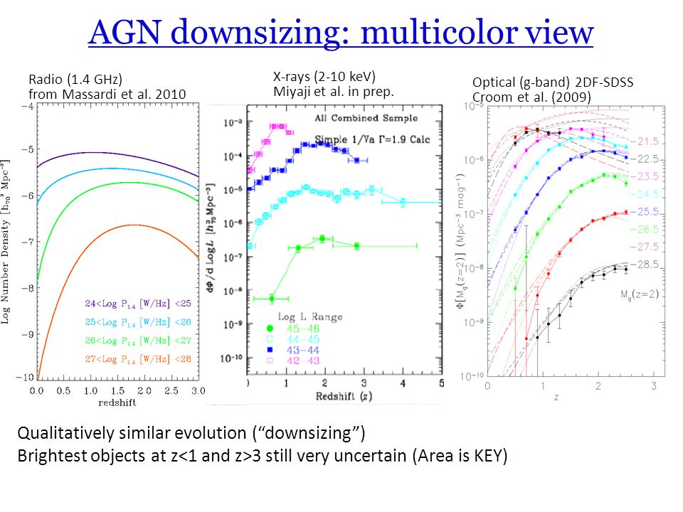 AGN downsizing: multicolor view Radio (1.4 GHz) from Massardi et al.