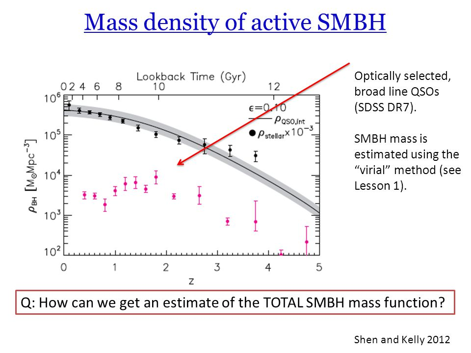 Mass density of active SMBH Optically selected, broad line QSOs (SDSS DR7).