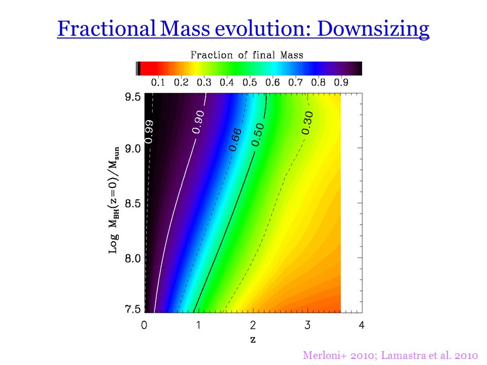 Fractional Mass evolution: Downsizing Merloni+ 2010; Lamastra et al. 2010