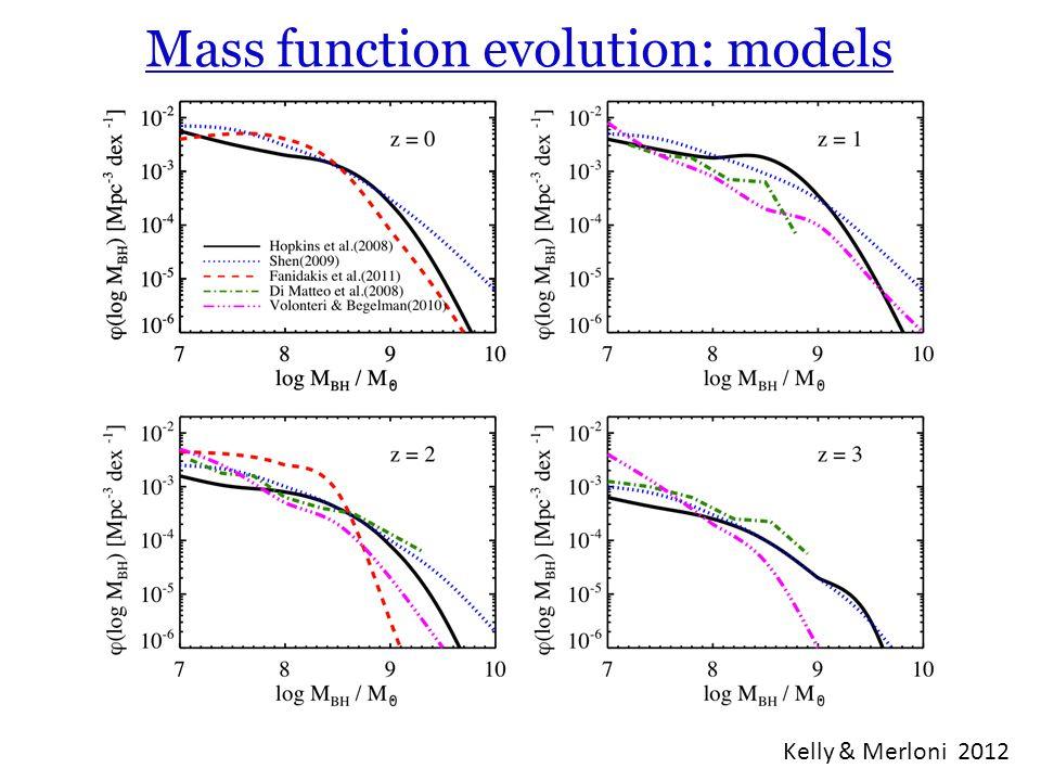 Mass function evolution: models Kelly & Merloni 2012