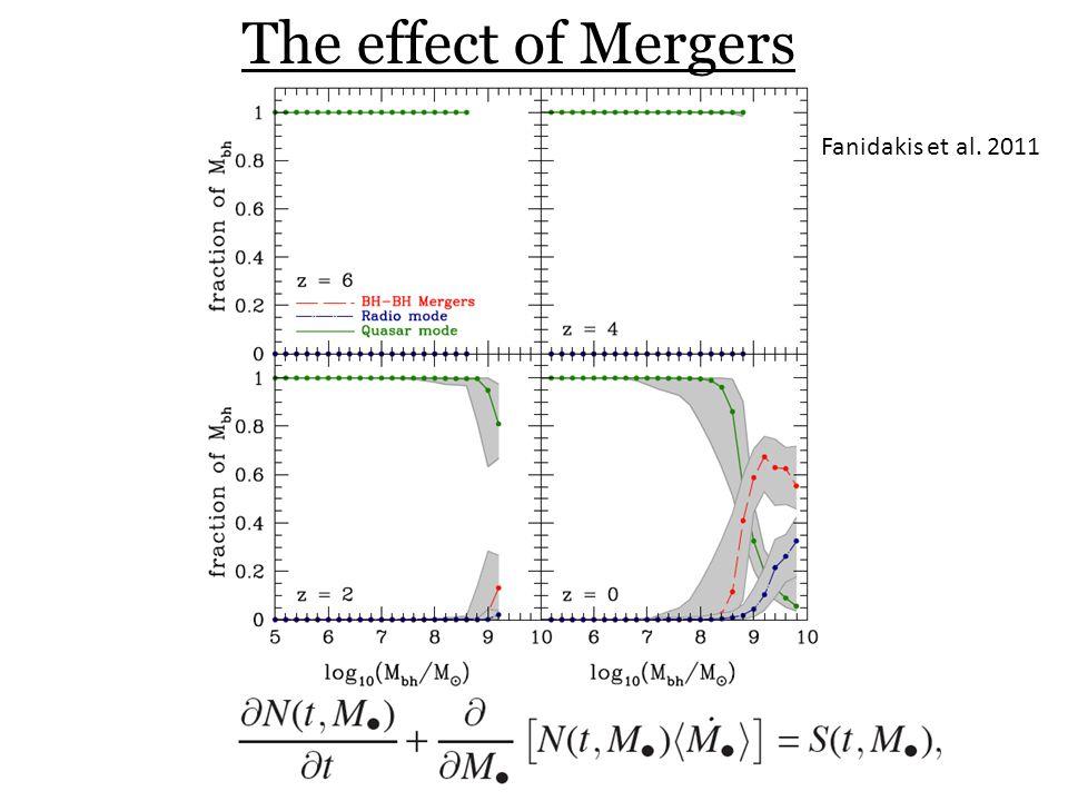 The effect of Mergers Fanidakis et al. 2011