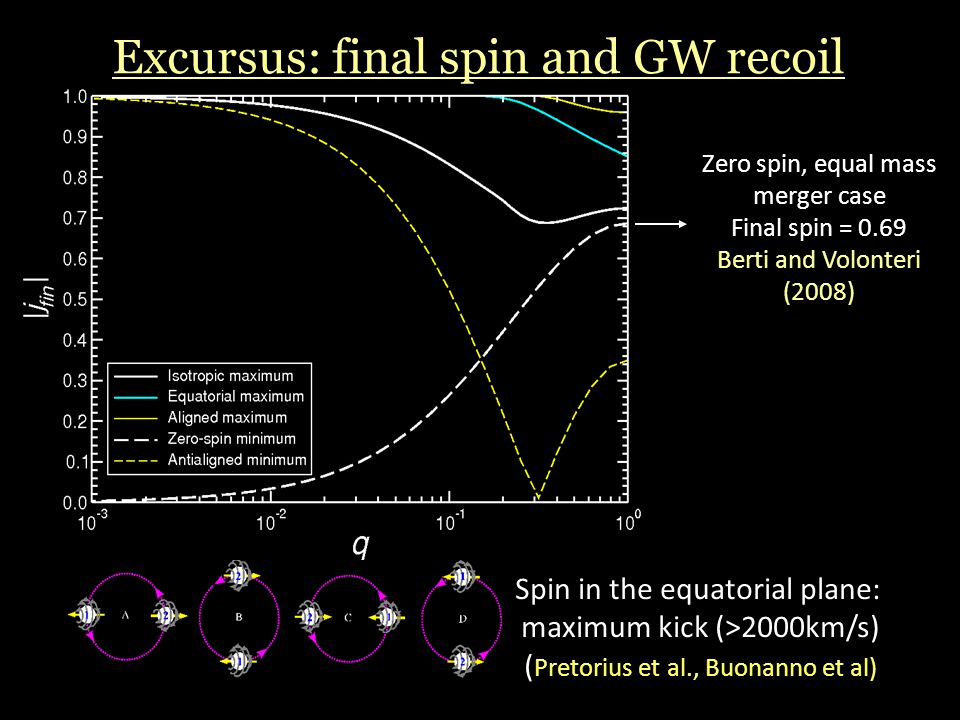 Excursus: final spin and GW recoil Zero spin, equal mass merger case Final spin = 0.69 Berti and Volonteri (2008) Spin in the equatorial plane: maximu