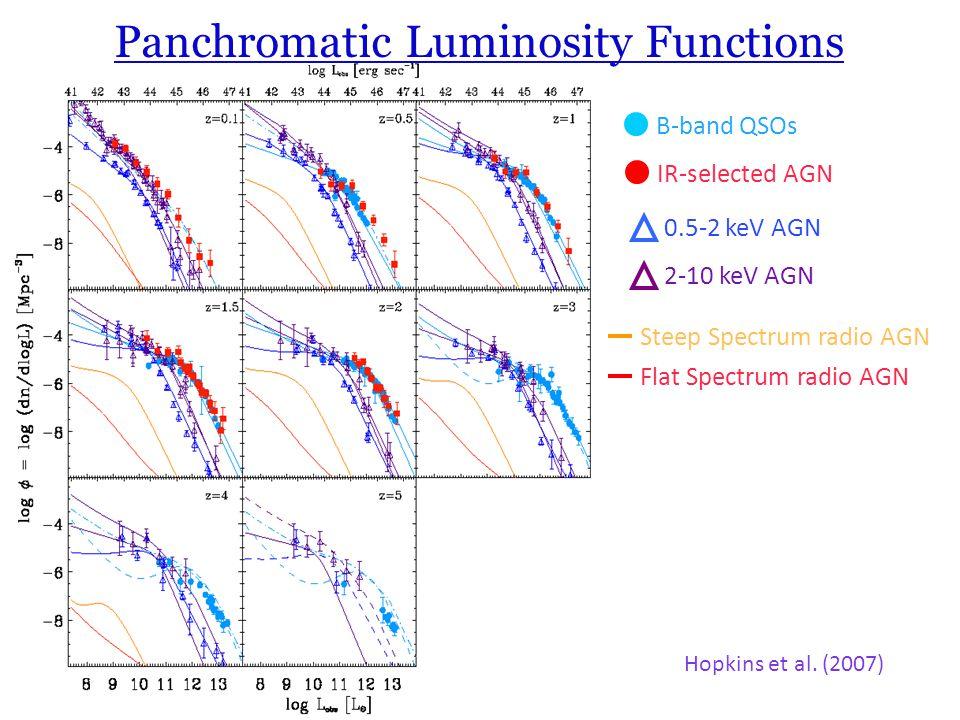 Panchromatic Luminosity Functions Hopkins et al. (2007) B-band QSOs IR-selected AGN 0.5-2 keV AGN 2-10 keV AGN Flat Spectrum radio AGN Steep Spectrum