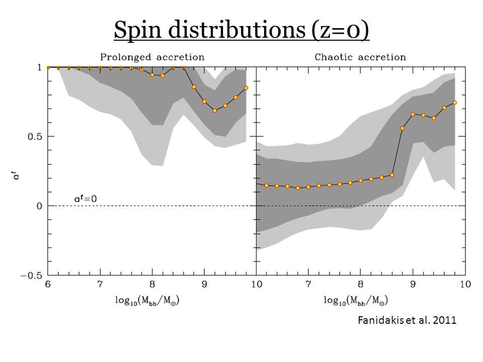 Spin distributions (z=0) Fanidakis et al. 2011