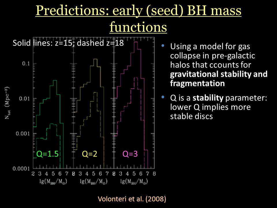 Predictions: early (seed) BH mass functions Volonteri et al.
