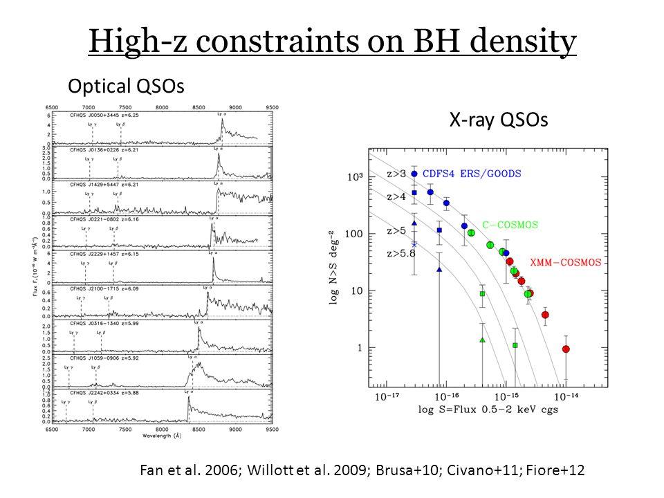 High-z constraints on BH density Fan et al. 2006; Willott et al. 2009; Brusa+10; Civano+11; Fiore+12 Optical QSOs X-ray QSOs