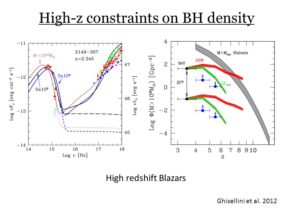 High-z constraints on BH density Ghisellini et al. 2012 High redshift Blazars