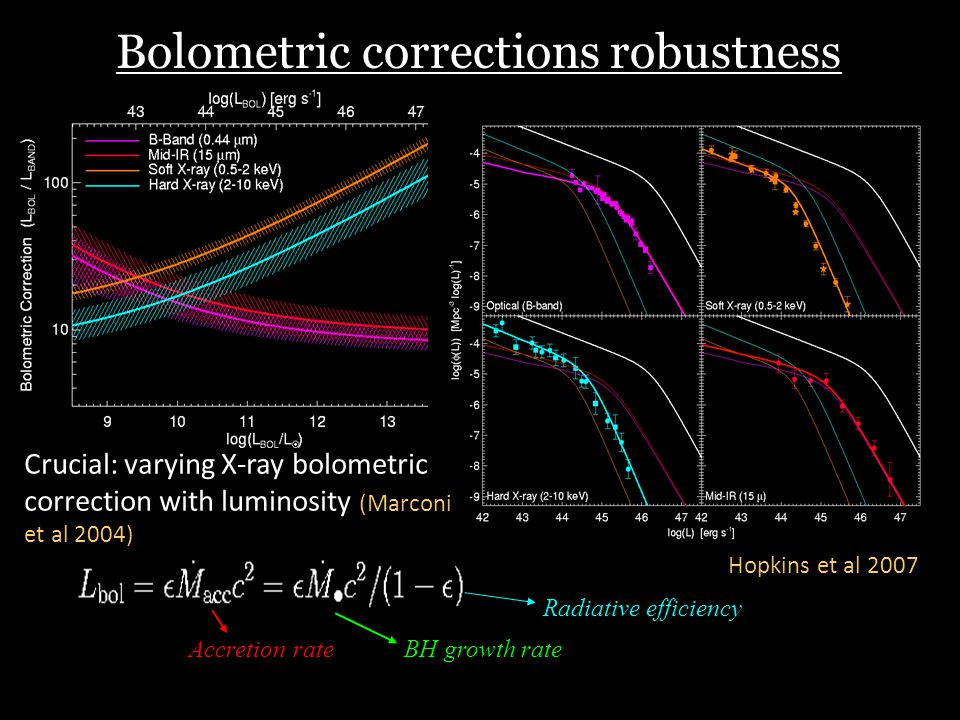 Bolometric corrections robustness Hopkins et al 2007 Crucial: varying X-ray bolometric correction with luminosity (Marconi et al 2004) Accretion rate BH growth rate Radiative efficiency
