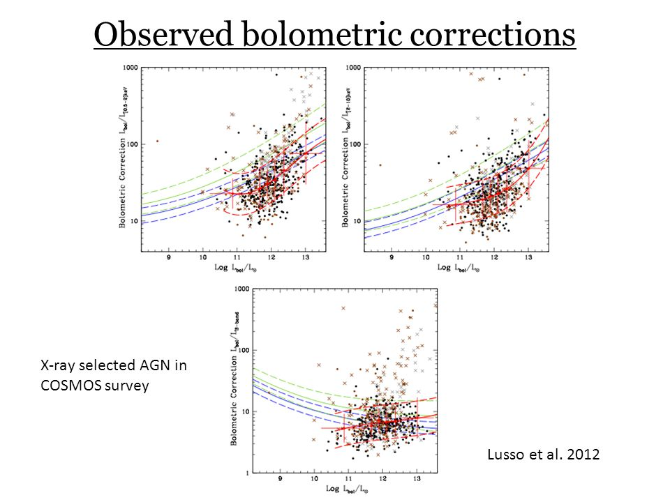 Observed bolometric corrections X-ray selected AGN in COSMOS survey Lusso et al. 2012