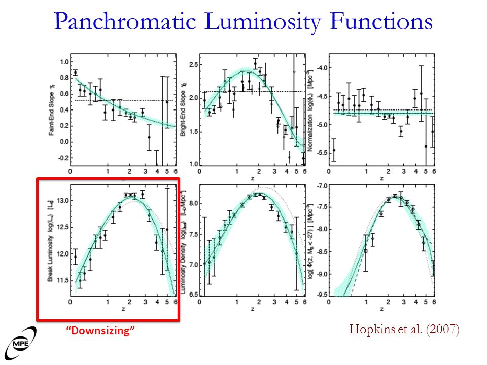 Panchromatic Luminosity Functions Hopkins et al. (2007) Downsizing