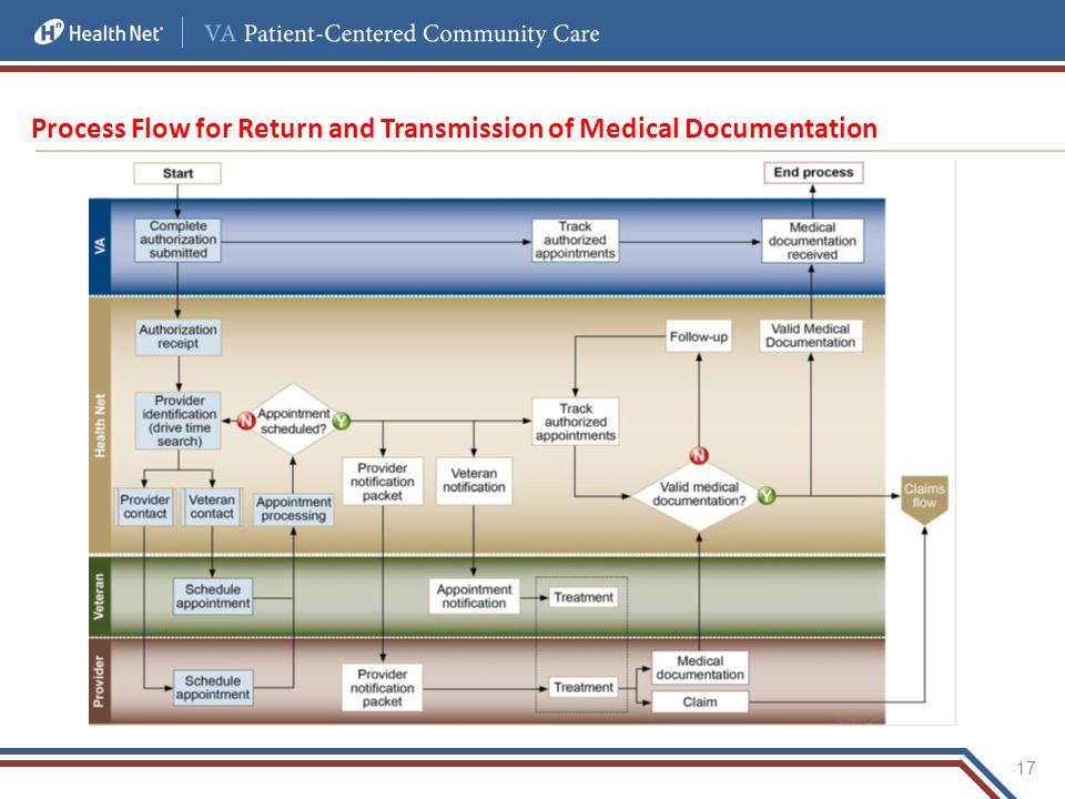 Process Flow for Return and Transmission of Medical Documentation 17