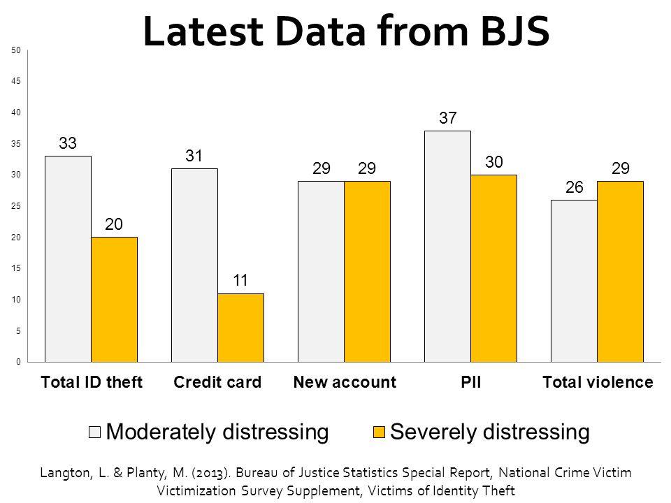 Latest Data from BJS Langton, L. & Planty, M. (2013). Bureau of Justice Statistics Special Report, National Crime Victim Victimization Survey Suppleme