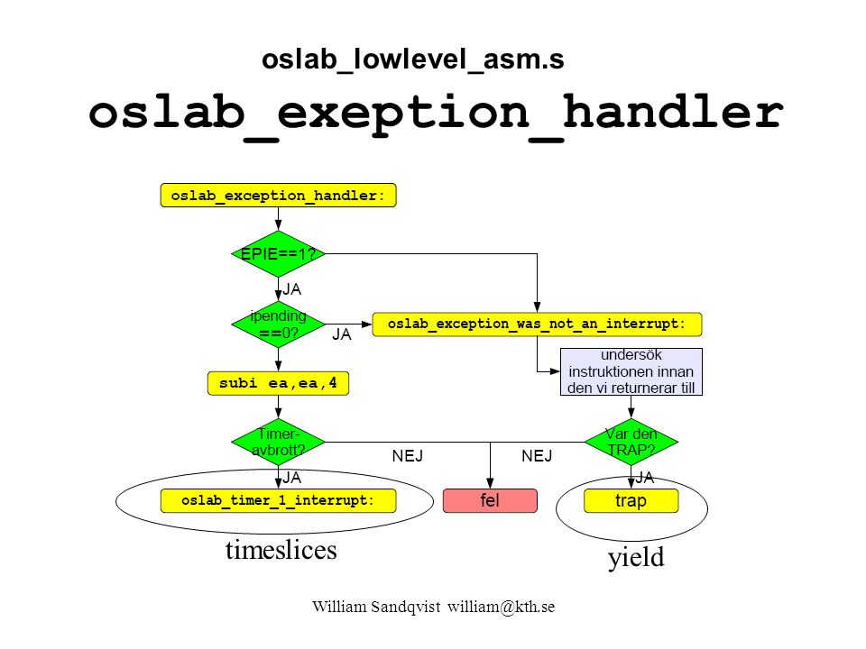 William Sandqvist william@kth.se oslab_exeption_handler timeslicesyield oslab_lowlevel_asm.s