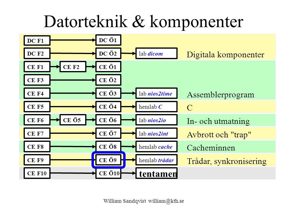 William Sandqvist william@kth.se (5) Registerinnehåll återställs oslab_lowlevel_asm.s mov sp,r2 # Copy return value to stack pointer ldw r1,4(sp) # restore registers ldw r2,8(sp) ldw r3,12(sp) ldw r4,16(sp) ldw r5,20(sp) ldw r6,24(sp)...