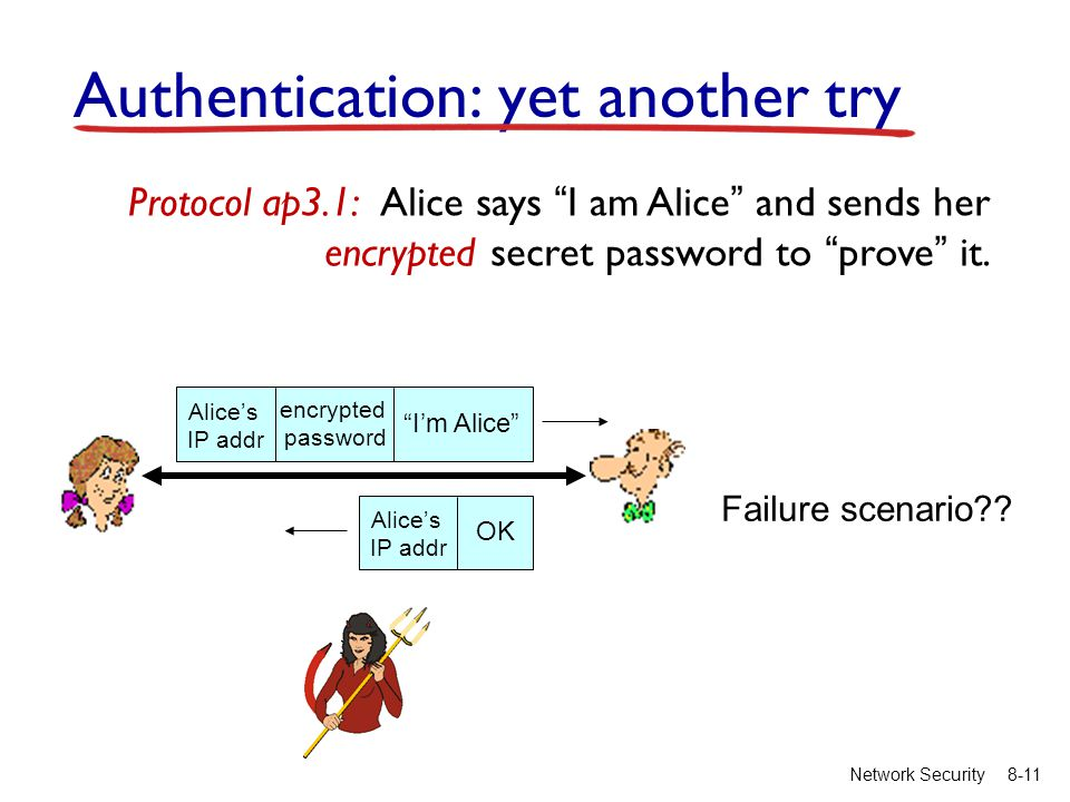 "8-11Network Security Authentication: yet another try Protocol ap3.1: Alice says ""I am Alice"" and sends her encrypted secret password to ""prove"" it. Fa"