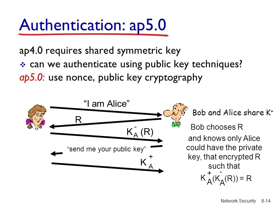 8-14Network Security Authentication: ap5.0 ap4.0 requires shared symmetric key  can we authenticate using public key techniques? ap5.0: use nonce, pu