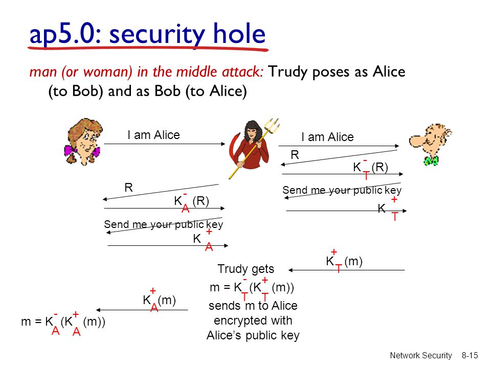 8-15Network Security ap5.0: security hole man (or woman) in the middle attack: Trudy poses as Alice (to Bob) and as Bob (to Alice) I am Alice R T K (R