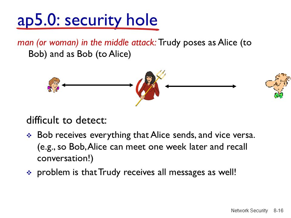 8-16Network Security difficult to detect:  Bob receives everything that Alice sends, and vice versa.