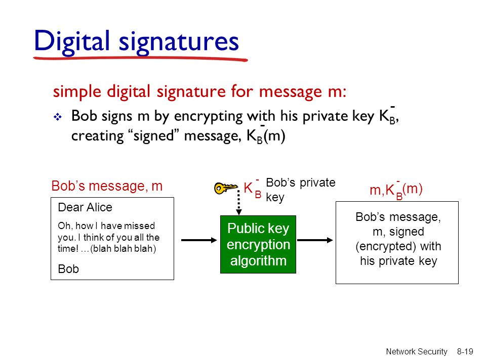 "8-19Network Security simple digital signature for message m:  Bob signs m by encrypting with his private key K B, creating ""signed"" message, K B (m)"