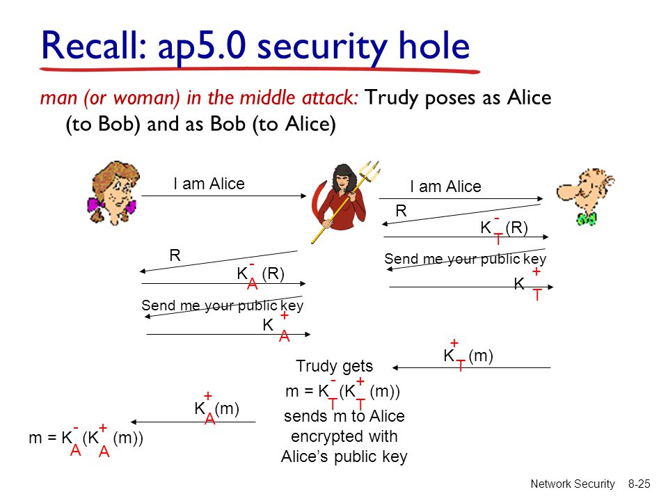 8-25Network Security Recall: ap5.0 security hole man (or woman) in the middle attack: Trudy poses as Alice (to Bob) and as Bob (to Alice) I am Alice R