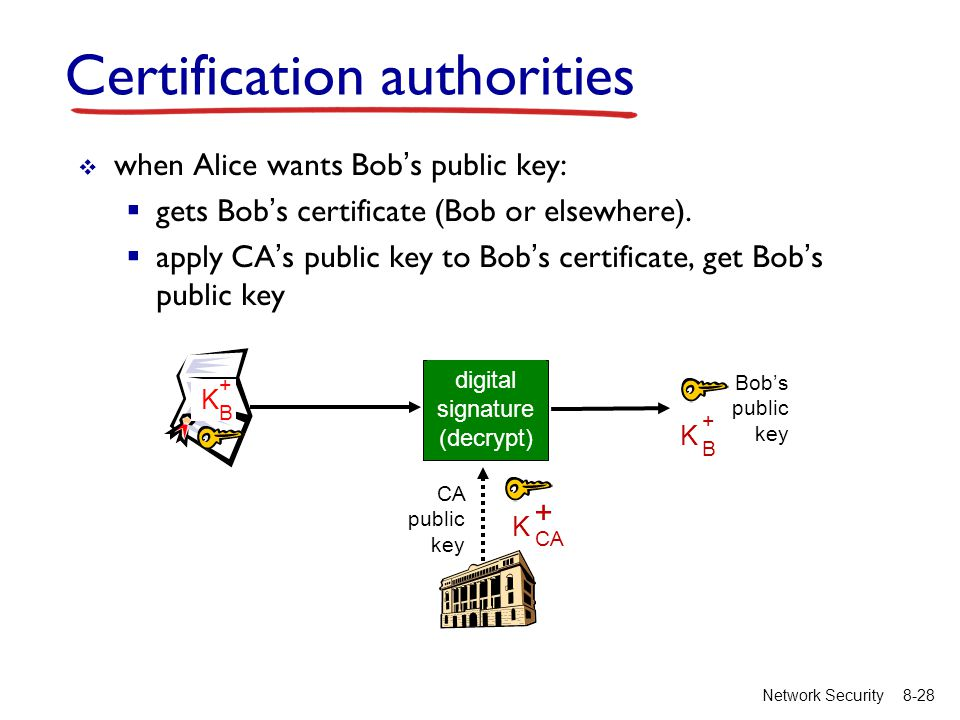8-28Network Security  when Alice wants Bob's public key:  gets Bob's certificate (Bob or elsewhere).  apply CA's public key to Bob's certificate, g