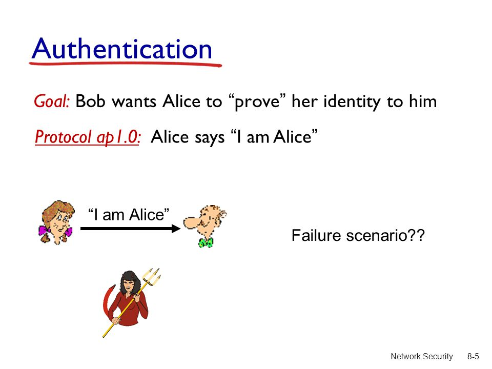 "8-5Network Security Authentication Goal: Bob wants Alice to ""prove"" her identity to him Protocol ap1.0: Alice says ""I am Alice"" Failure scenario?? ""I"