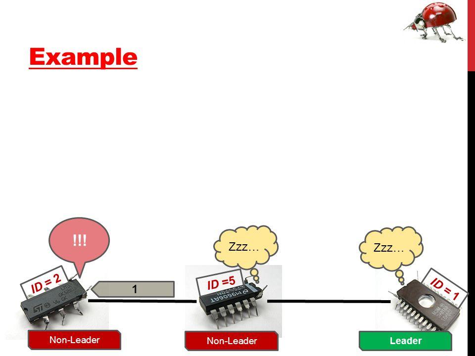 Example ID = 2 ID =5 ID = 1 1 Zzz… Non-Leader !!! Non-Leader Zzz… Leader